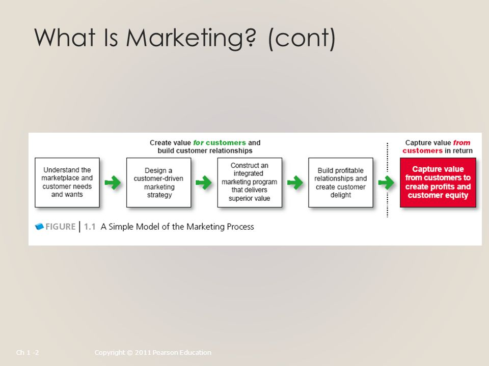 What Is Marketing (cont) Ch 1 -2Copyright © 2011 Pearson Education