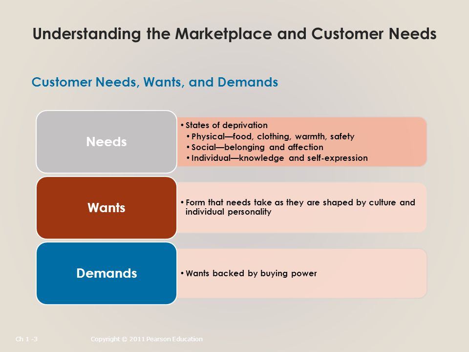 Understanding the Marketplace and Customer Needs States of deprivation Physical—food, clothing, warmth, safety Social—belonging and affection Individual—knowledge and self-expression Needs Form that needs take as they are shaped by culture and individual personality Wants Wants backed by buying power Demands Customer Needs, Wants, and Demands Ch 1 -3Copyright © 2011 Pearson Education