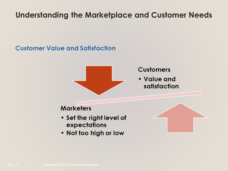 Understanding the Marketplace and Customer Needs Customer Value and Satisfaction Customers Value and satisfaction Marketers Set the right level of expectations Not too high or low Ch 1 -5Copyright © 2011 Pearson Education