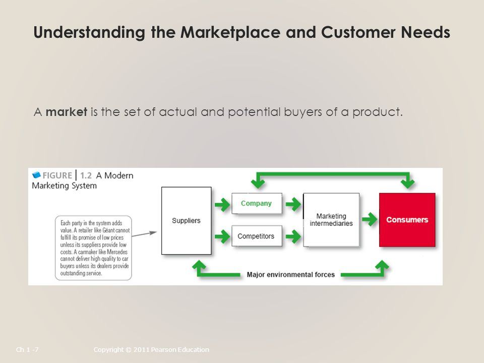 Understanding the Marketplace and Customer Needs A market is the set of actual and potential buyers of a product.