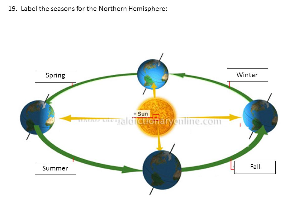 19. Label the seasons for the Northern Hemisphere: Summer Winter Fall Spring