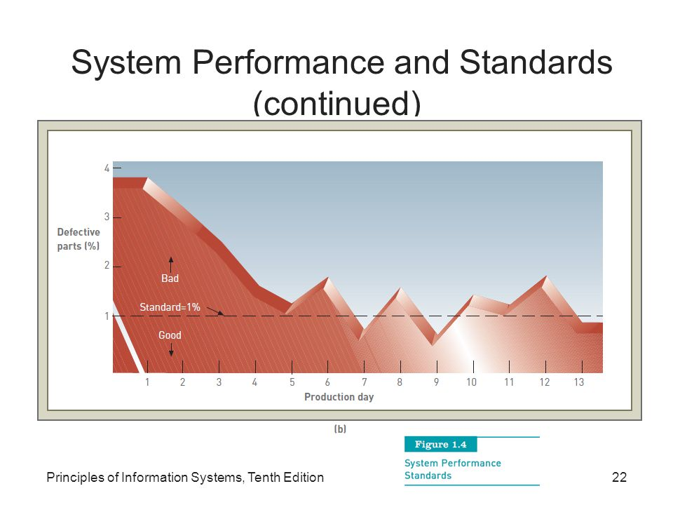 System Performance and Standards (continued) Principles of Information Systems, Tenth Edition22