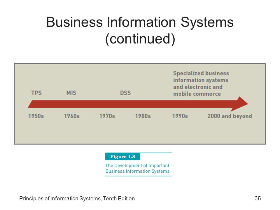 Business Information Systems (continued) Principles of Information Systems, Tenth Edition35