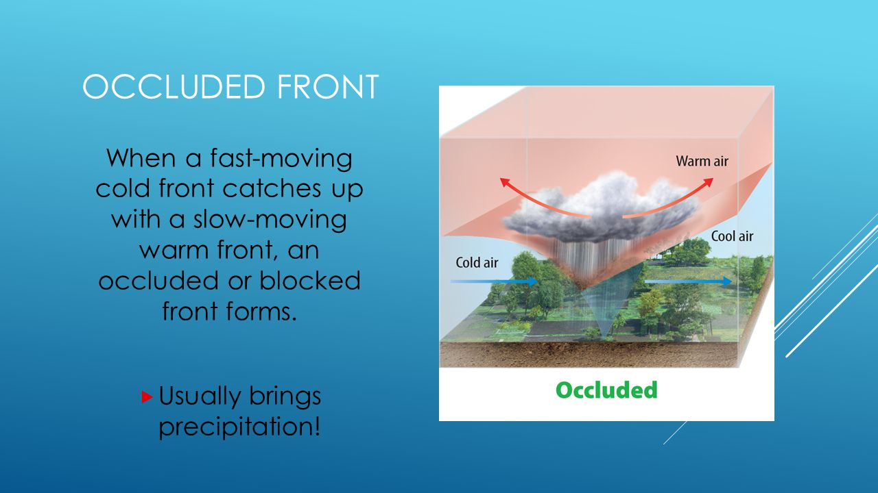 STATIONARY FRONT When the boundary between two air masses stalls, the front is called a stationary front.