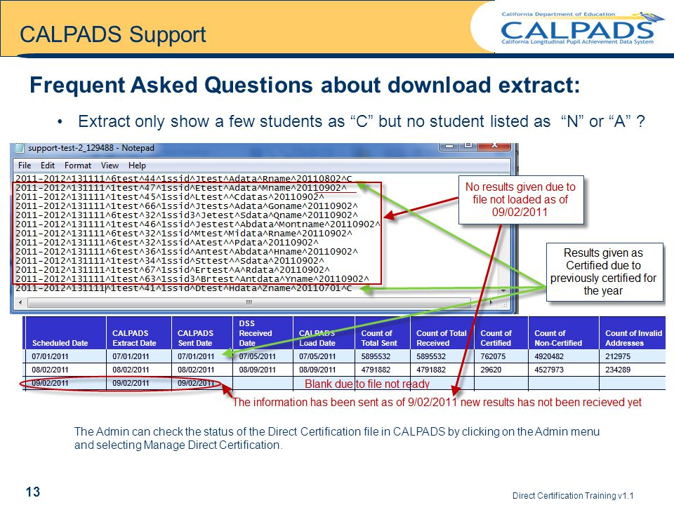 Direct Certification Training v CALPADS Support Frequent Asked Questions about download extract: Extract only show a few students as C but no student listed as N or A .