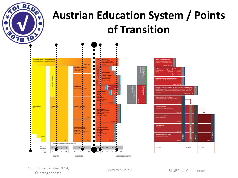 Austrian Education System / Points of Transition   BLUE Final Conference 29.