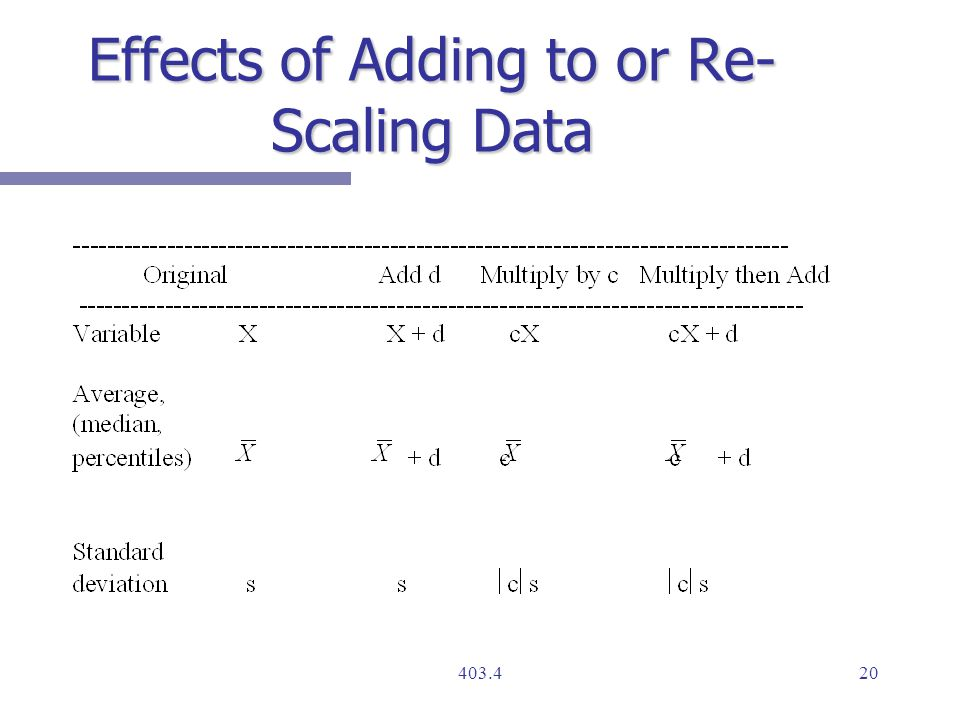 Effects of Adding to or Re- Scaling Data
