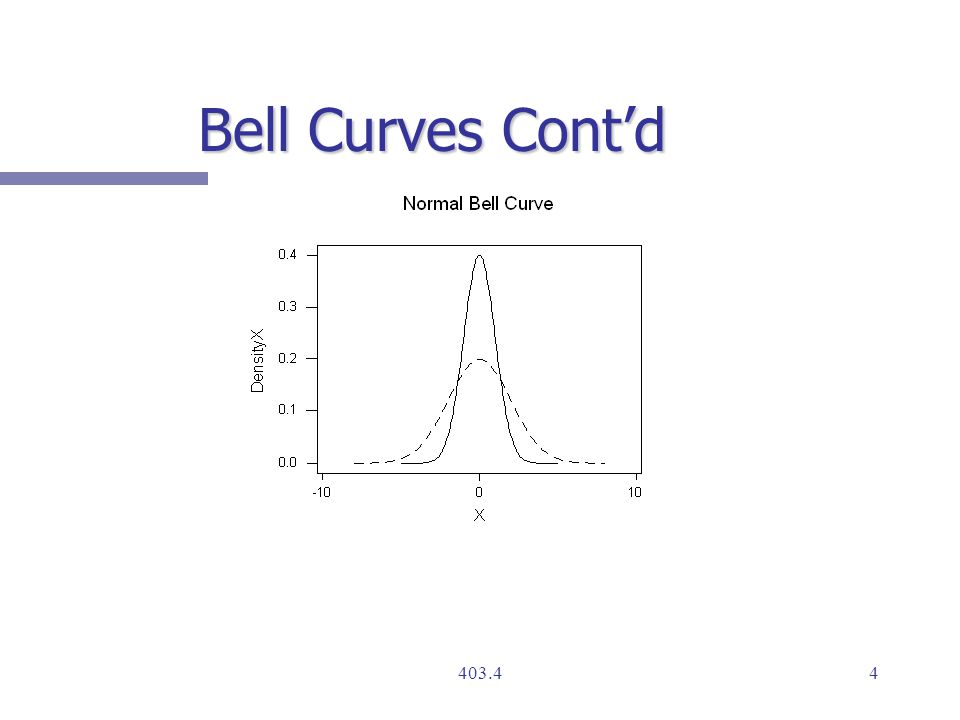 Bell Curves Cont'd