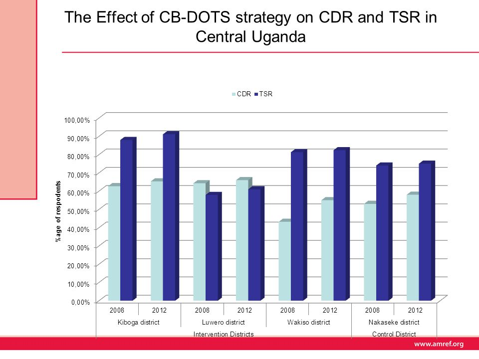 The Effect of CB-DOTS strategy on CDR and TSR in Central Uganda