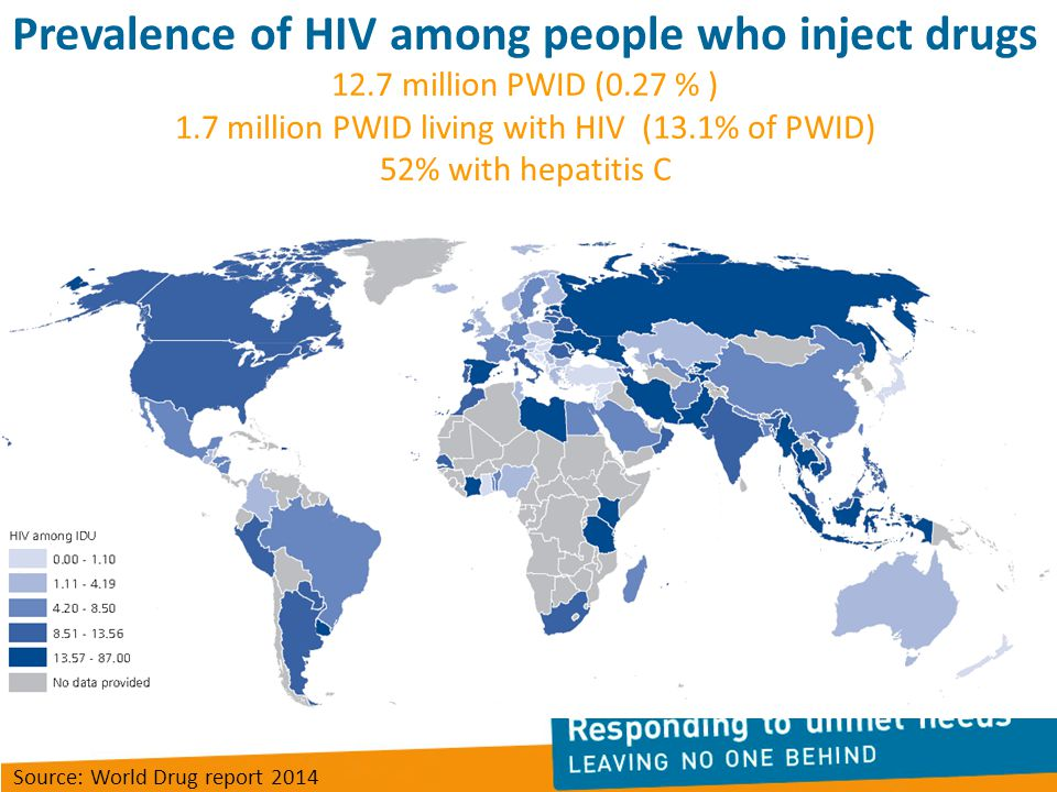 Prevalence of HIV among people who inject drugs 12.7 million PWID (0.27 % ) 1.7 million PWID living with HIV (13.1% of PWID) 52% with hepatitis C Source: World Drug report 2014