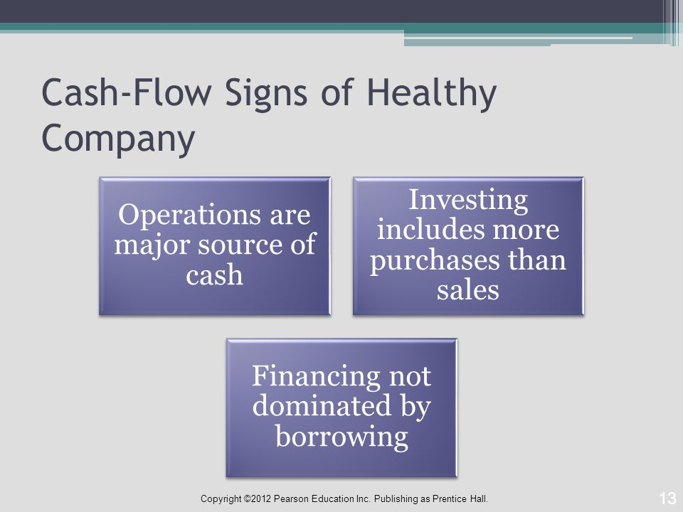 Cash-Flow Signs of Healthy Company Operations are major source of cash Investing includes more purchases than sales Financing not dominated by borrowing 13 Copyright ©2012 Pearson Education Inc.