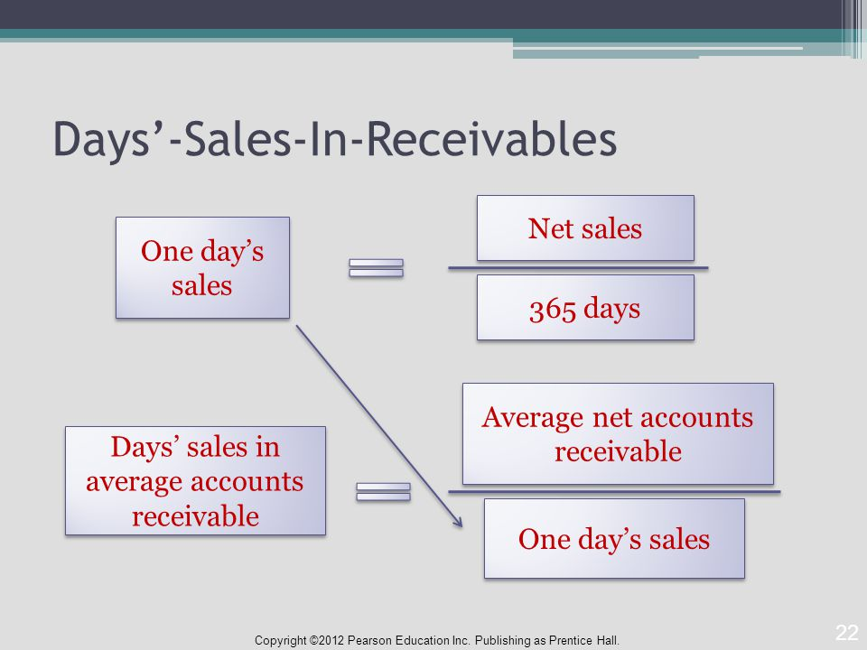 Days'-Sales-In-Receivables Copyright ©2012 Pearson Education Inc.