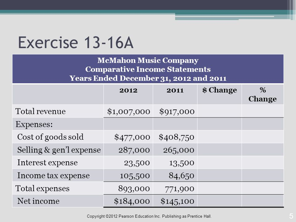 Exercise 13-16A McMahon Music Company Comparative Income Statements Years Ended December 31, 2012 and $ Change% Change Total revenue $1,007,000$917,000 Expenses: Cost of goods sold$477,000$408,750 Selling & gen'l expense287,000265,000 Interest expense23,50013,500 Income tax expense105,50084,650 Total expenses893,000771,900 Net income$184,000$145,100 5 Copyright ©2012 Pearson Education Inc.