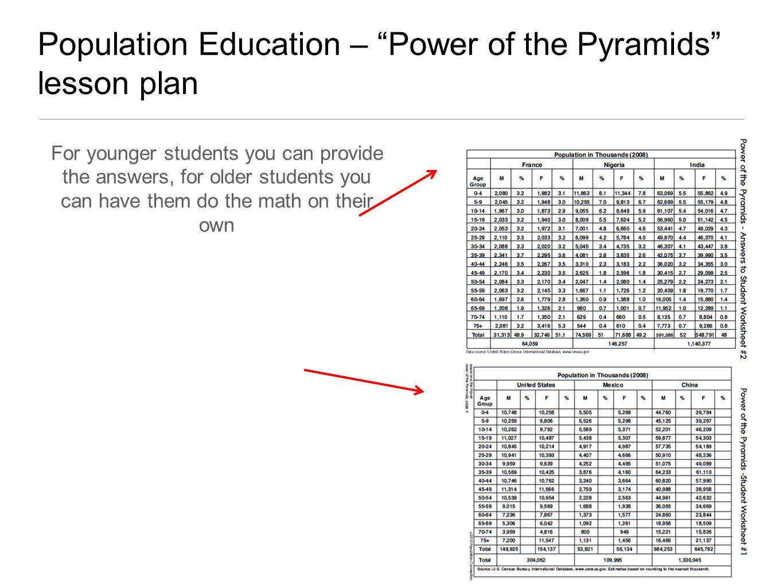 Population Pyramids High School Tennessee Geographic ...