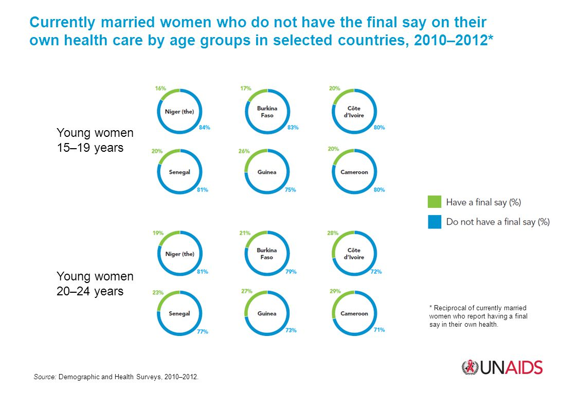 Currently married women who do not have the final say on their own health care by age groups in selected countries, 2010–2012* Source: Demographic and Health Surveys, 2010–2012.