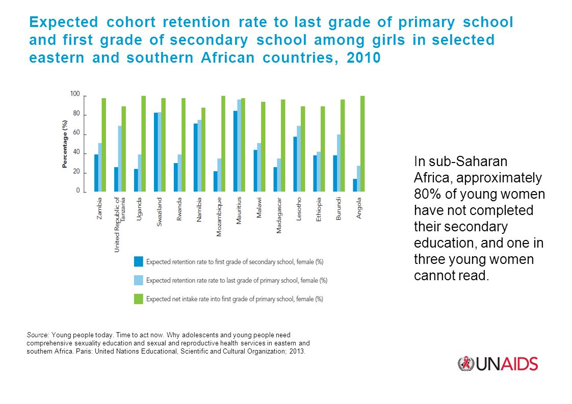 Expected cohort retention rate to last grade of primary school and first grade of secondary school among girls in selected eastern and southern African countries, 2010 Source: Young people today.