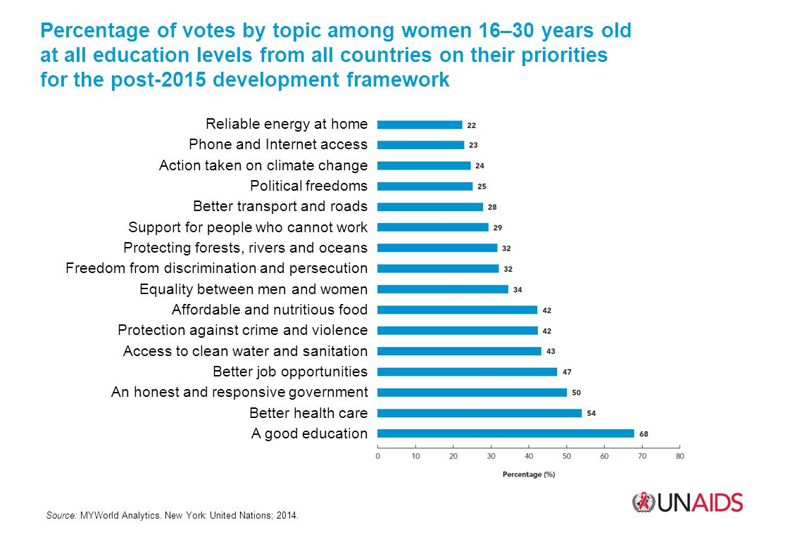 Percentage of votes by topic among women 16–30 years old at all education levels from all countries on their priorities for the post-2015 development framework Source: MYWorld Analytics.
