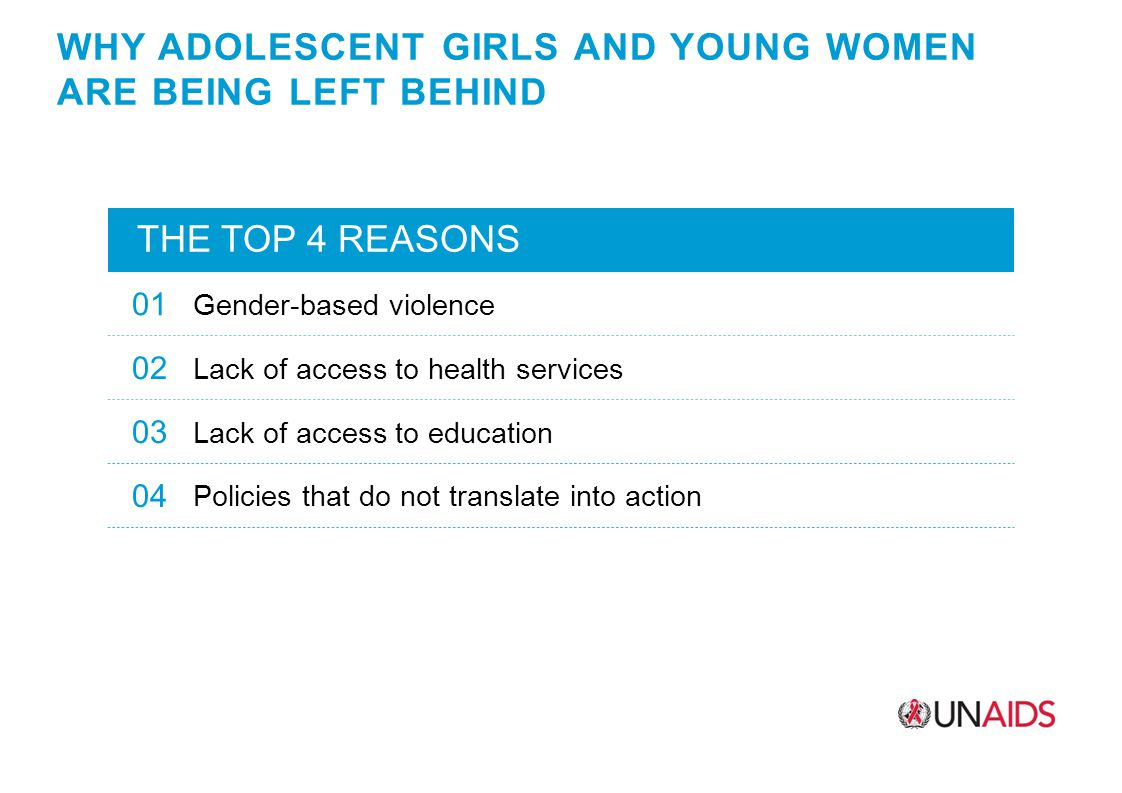 WHY ADOLESCENT GIRLS AND YOUNG WOMEN ARE BEING LEFT BEHIND THE TOP 4 REASONS 01 Gender-based violence 02 Lack of access to health services 03 Lack of access to education 04 Policies that do not translate into action