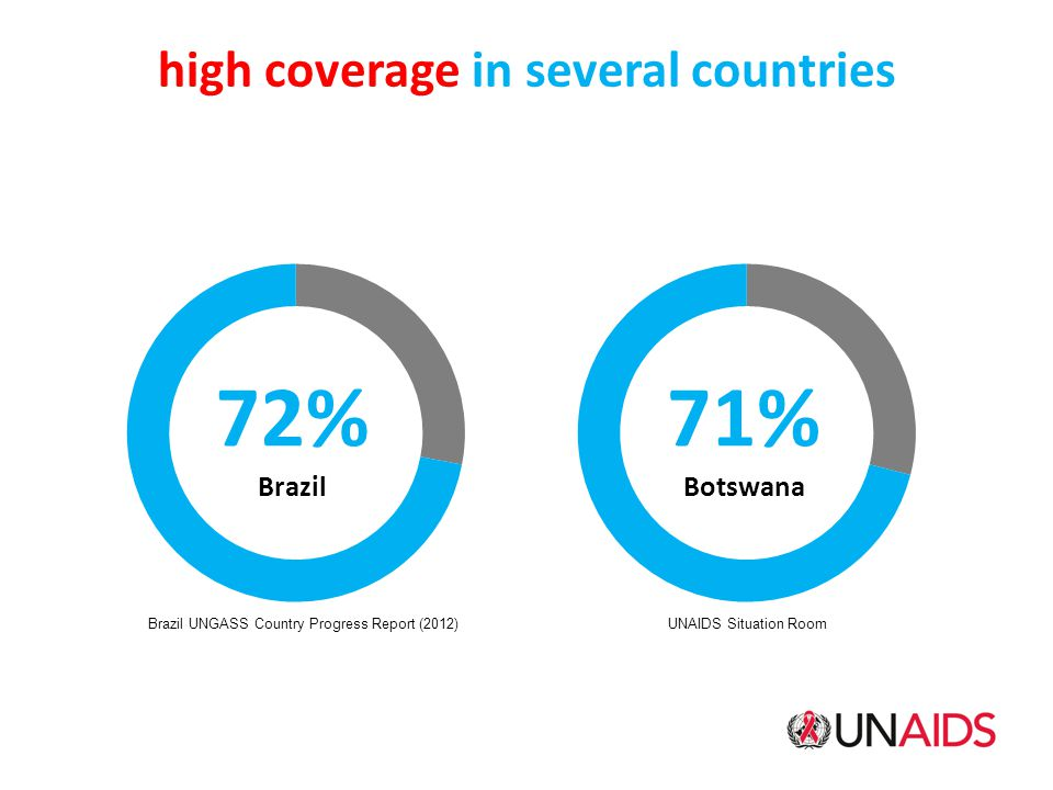 high coverage in several countries Brazil UNGASS Country Progress Report (2012) UNAIDS Situation Room