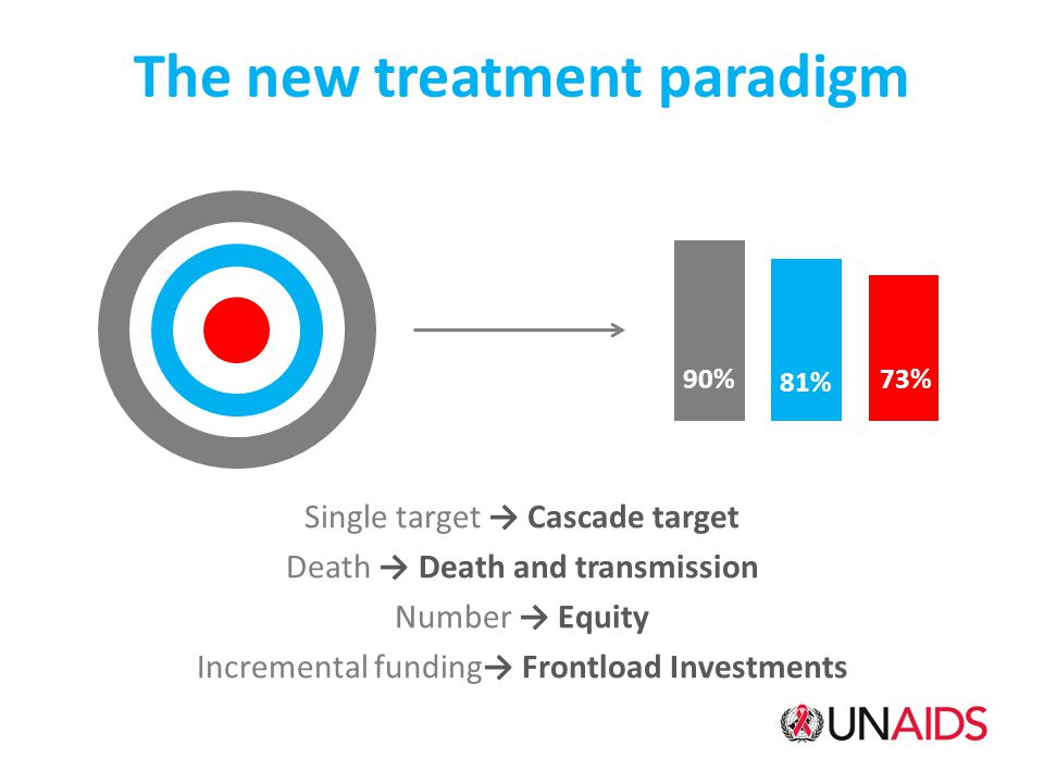 The new treatment paradigm Single target → Cascade target Death → Death and transmission Number → Equity Incremental funding→ Frontload Investments