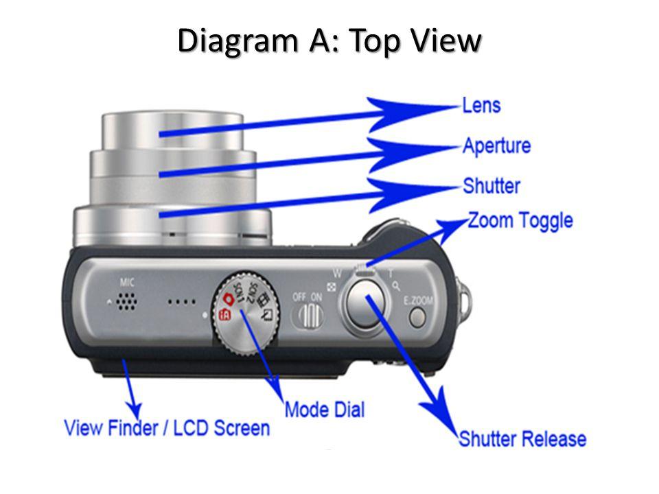 The Anatomy Of A Digital Camera A Digital Camera Contains Hundreds