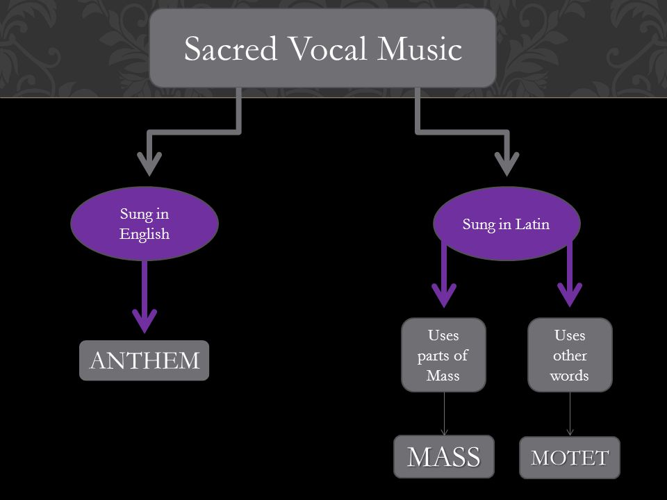 Sung in the Protestant Church – religious work praising God Uses the English Language What another concepts can you hear.