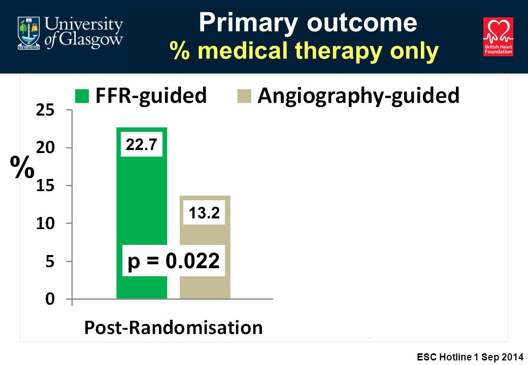Primary outcome % medical therapy only % p = p = ESC Hotline 1 Sep 2014