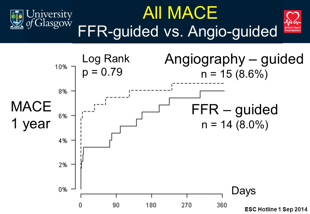 All MACE FFR-guided vs.