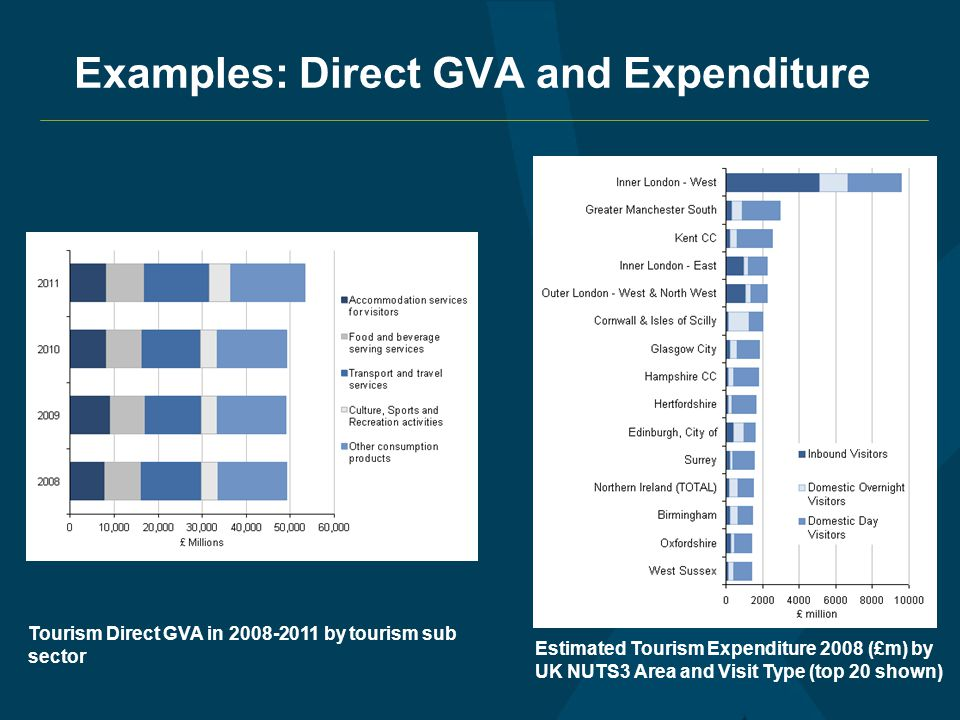 Examples: Direct GVA and Expenditure Estimated Tourism Expenditure 2008 (£m) by UK NUTS3 Area and Visit Type (top 20 shown) Tourism Direct GVA in by tourism sub sector