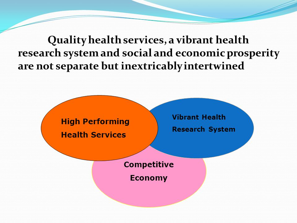 Quality health services, a vibrant health research system and social and economic prosperity are not separate but inextricably intertwined Competitive Economy Vibrant Health Research System High Performing Health Services