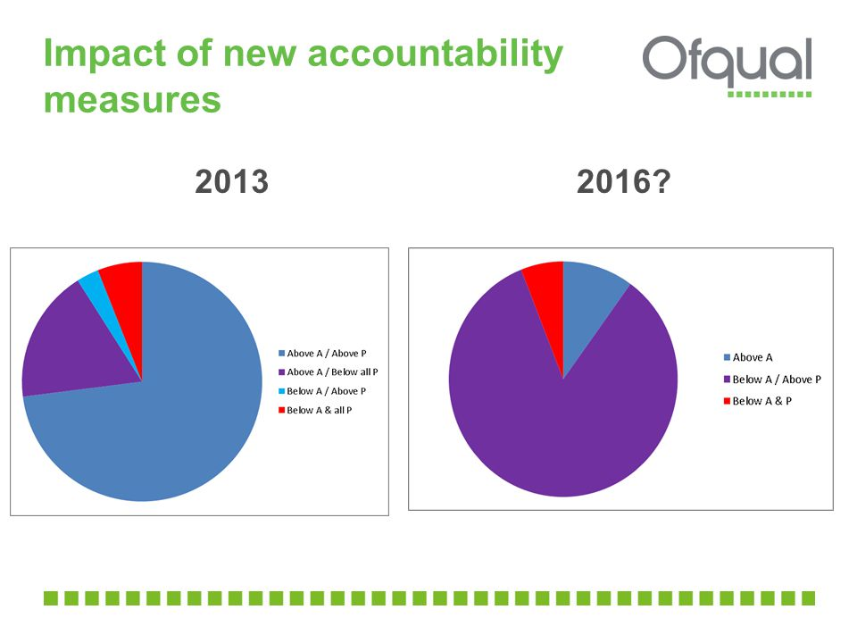 Impact of new accountability measures