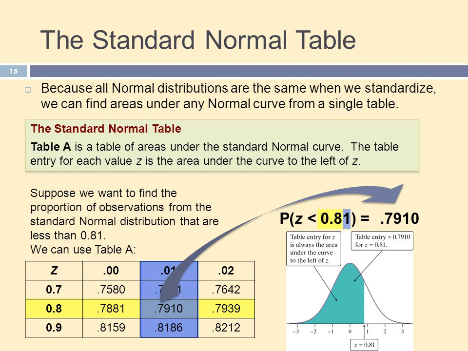 The Standard Normal Table 15  Because all Normal distributions are the same when we standardize, we can find areas under any Normal curve from a single table.