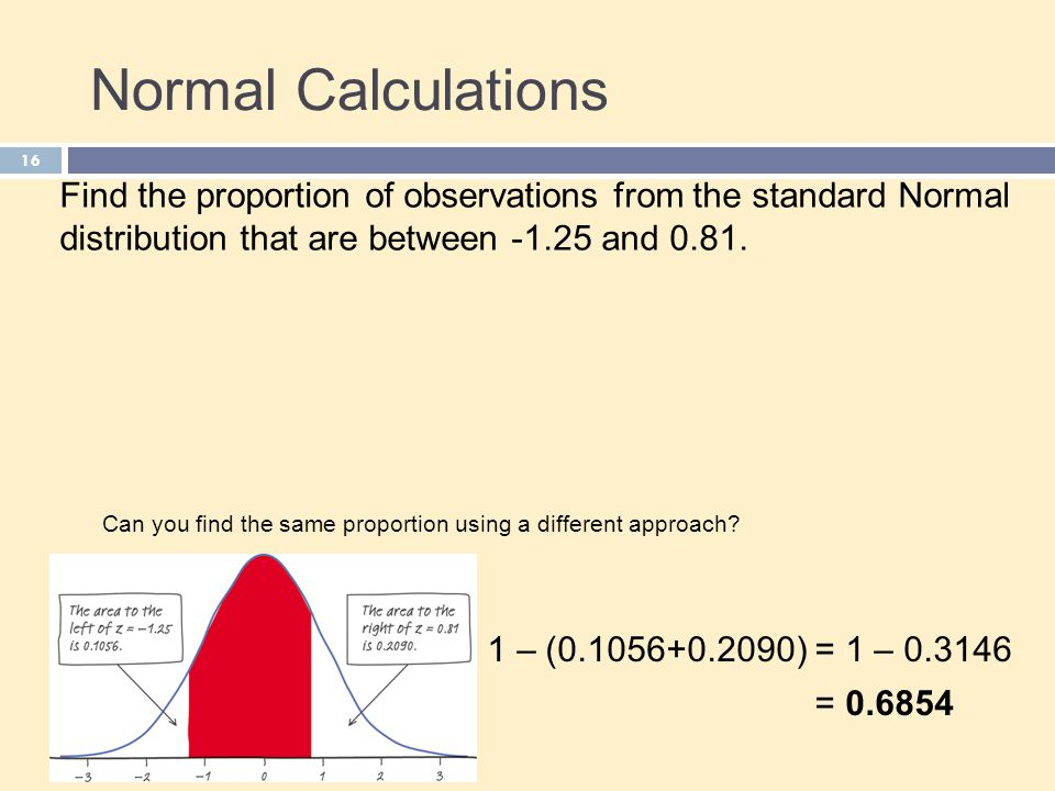 Normal Calculations Find the proportion of observations from the standard Normal distribution that are between and 0.81.
