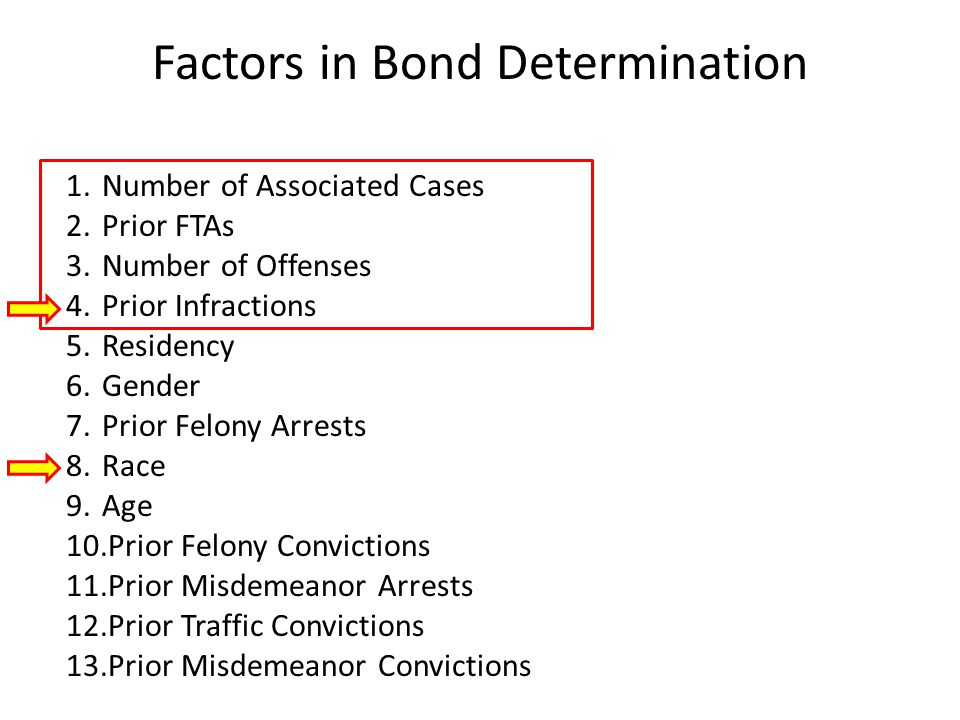 Factors in Bond Determination 1.Number of Associated Cases 2.Prior FTAs 3.Number of Offenses 4.Prior Infractions 5.Residency 6.Gender 7.Prior Felony Arrests 8.Race 9.Age 10.Prior Felony Convictions 11.Prior Misdemeanor Arrests 12.Prior Traffic Convictions 13.Prior Misdemeanor Convictions