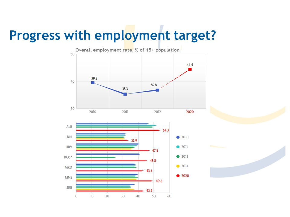 Progress with employment target Overall employment rate, % of 15+ population