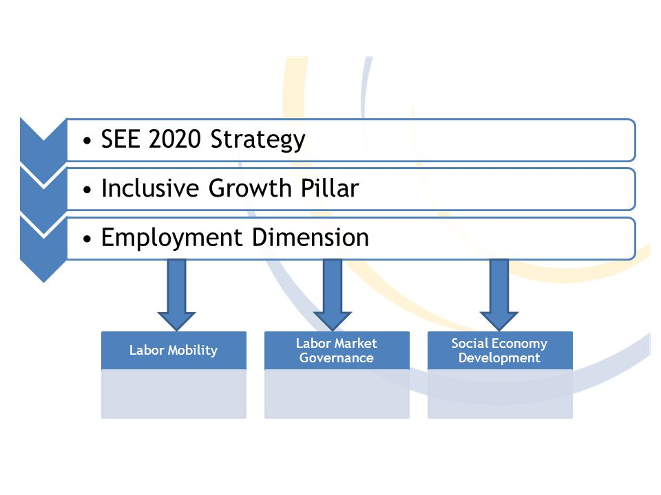 SEE 2020 StrategyInclusive Growth PillarEmployment Dimension Labor Mobility Labor Market Governance Social Economy Development