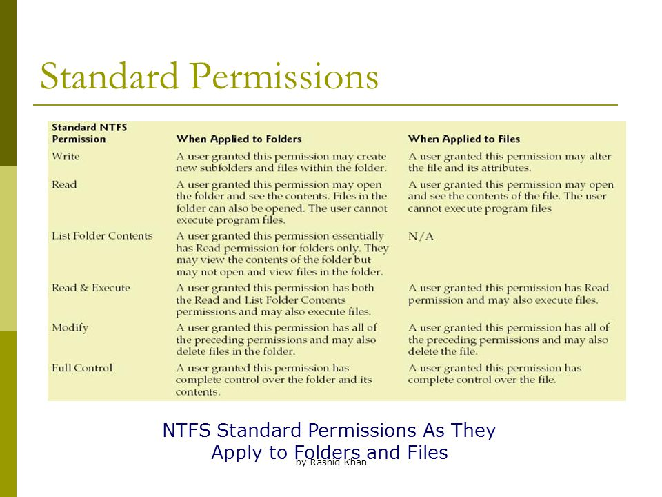 by Rashid Khan Standard Permissions NTFS Standard Permissions As They Apply to Folders and Files