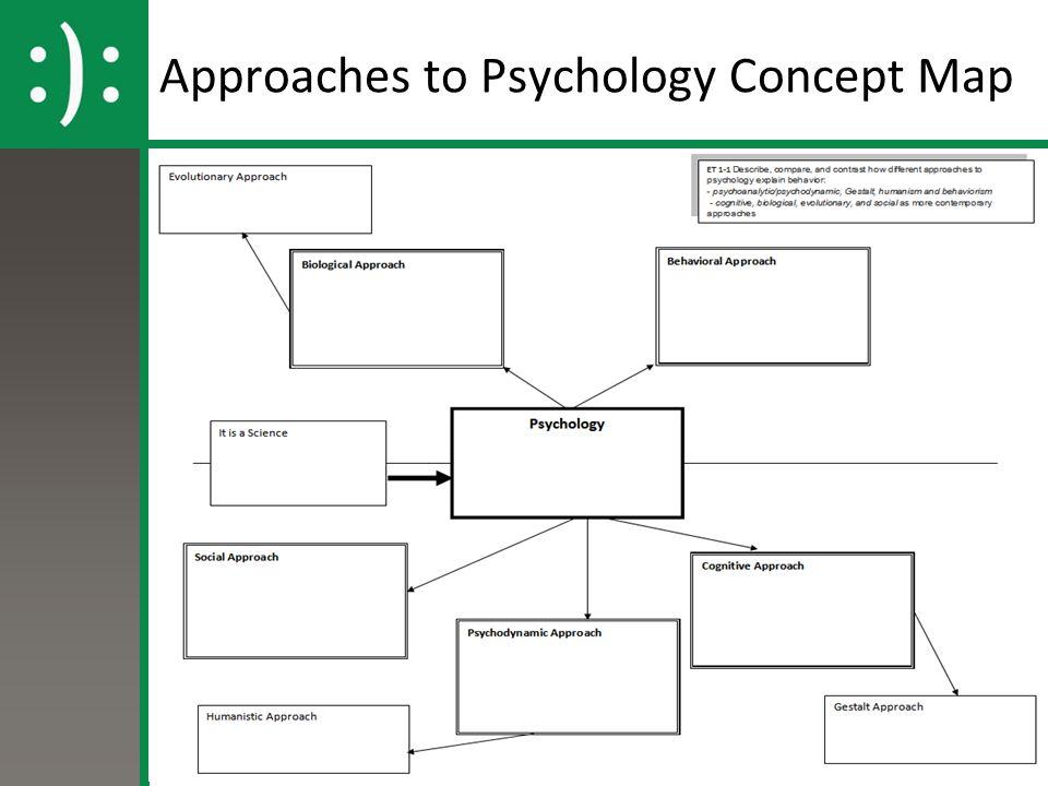 Whs Ap Psychology Unit 1 Science Of Psychology Essential Task 1