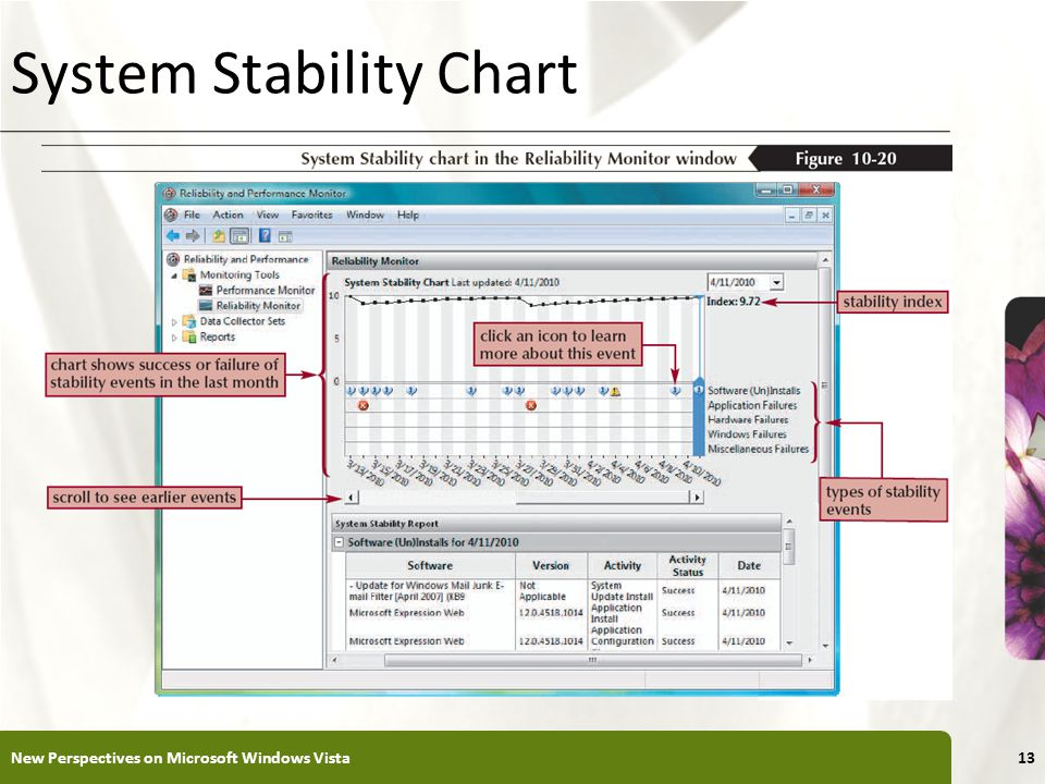 XP System Stability Chart New Perspectives on Microsoft Windows Vista13