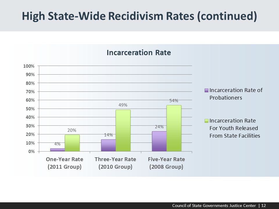 Council of State Governments Justice Center | 12 High State-Wide Recidivism Rates (continued) Incarceration Rate