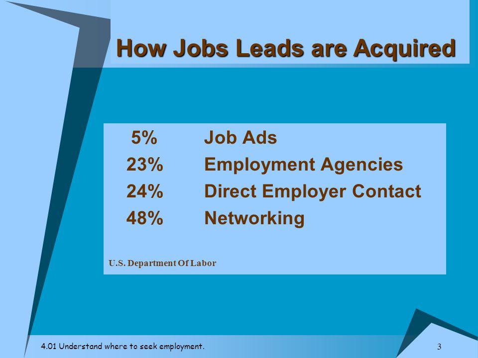 Seek employment login