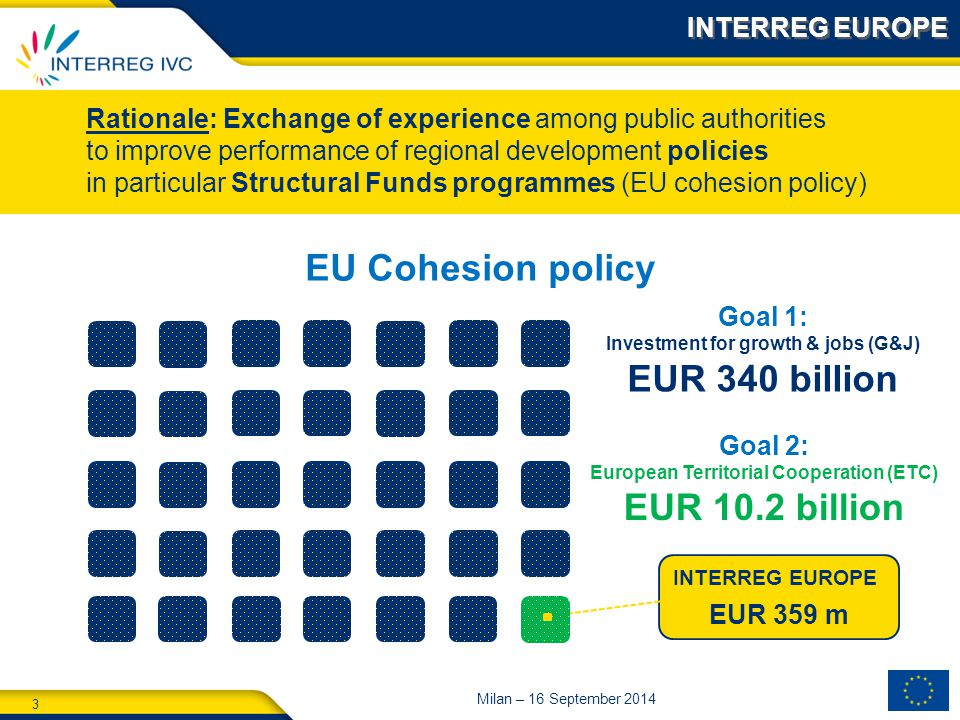 3 Milan – 16 September 2014 € INTERREG EUROPE EUR 359 m EU Cohesion policy Rationale: Exchange of experience among public authorities to improve performance of regional development policies in particular Structural Funds programmes (EU cohesion policy) Goal 1: Investment for growth & jobs (G&J) EUR 340 billion Goal 2: European Territorial Cooperation (ETC) EUR 10.2 billion INTERREG EUROPE