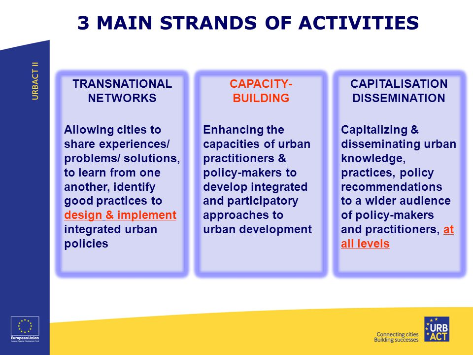 3 MAIN STRANDS OF ACTIVITIES TRANSNATIONAL NETWORKS Allowing cities to share experiences/ problems/ solutions, to learn from one another, identify good practices to design & implement integrated urban policies CAPACITY- BUILDING Enhancing the capacities of urban practitioners & policy-makers to develop integrated and participatory approaches to urban development CAPITALISATION DISSEMINATION Capitalizing & disseminating urban knowledge, practices, policy recommendations to a wider audience of policy-makers and practitioners, at all levels