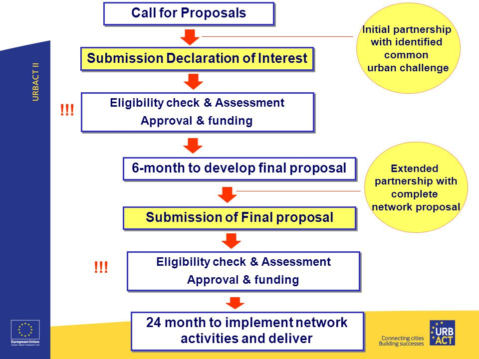 Submission Declaration of Interest Eligibility check & Assessment Approval & funding Eligibility check & Assessment Approval & funding 6-month to develop final proposal Submission of Final proposal 24 month to implement network activities and deliver Call for Proposals Eligibility check & Assessment Approval & funding Eligibility check & Assessment Approval & funding !!.