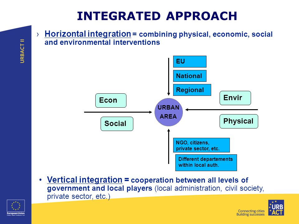 INTEGRATED APPROACH ›Horizontal integration = combining physical, economic, social and environmental interventions URBAN AREA EU National Regional NGO, citizens, private sector, etc.