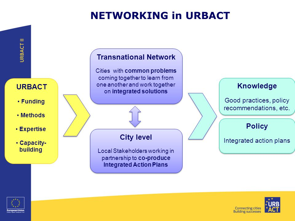 NETWORKING in URBACT Transnational Network Cities with common problems coming together to learn from one another and work together on integrated solutions Transnational Network Cities with common problems coming together to learn from one another and work together on integrated solutions City level Local Stakeholders working in partnership to co-produce Integrated Action Plans City level Local Stakeholders working in partnership to co-produce Integrated Action Plans Policy Integrated action plans Policy Integrated action plans Knowledge Good practices, policy recommendations, etc.
