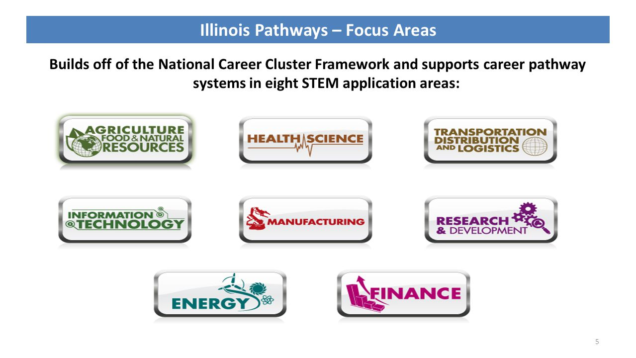 5 Illinois Pathways – Focus Areas Builds off of the National Career Cluster Framework and supports career pathway systems in eight STEM application areas: