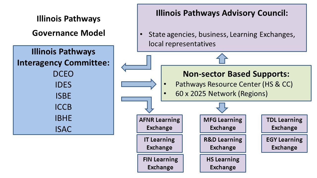 Illinois Pathways Interagency Committee: DCEO IDES ISBE ICCB IBHE ISAC Illinois Pathways Advisory Council: State agencies, business, Learning Exchanges, local representatives AFNR Learning Exchange Non-sector Based Supports: Pathways Resource Center (HS & CC) 60 x 2025 Network (Regions) Illinois Pathways Governance Model IT Learning Exchange FIN Learning Exchange MFG Learning Exchange TDL Learning Exchange R&D Learning Exchange EGY Learning Exchange HS Learning Exchange