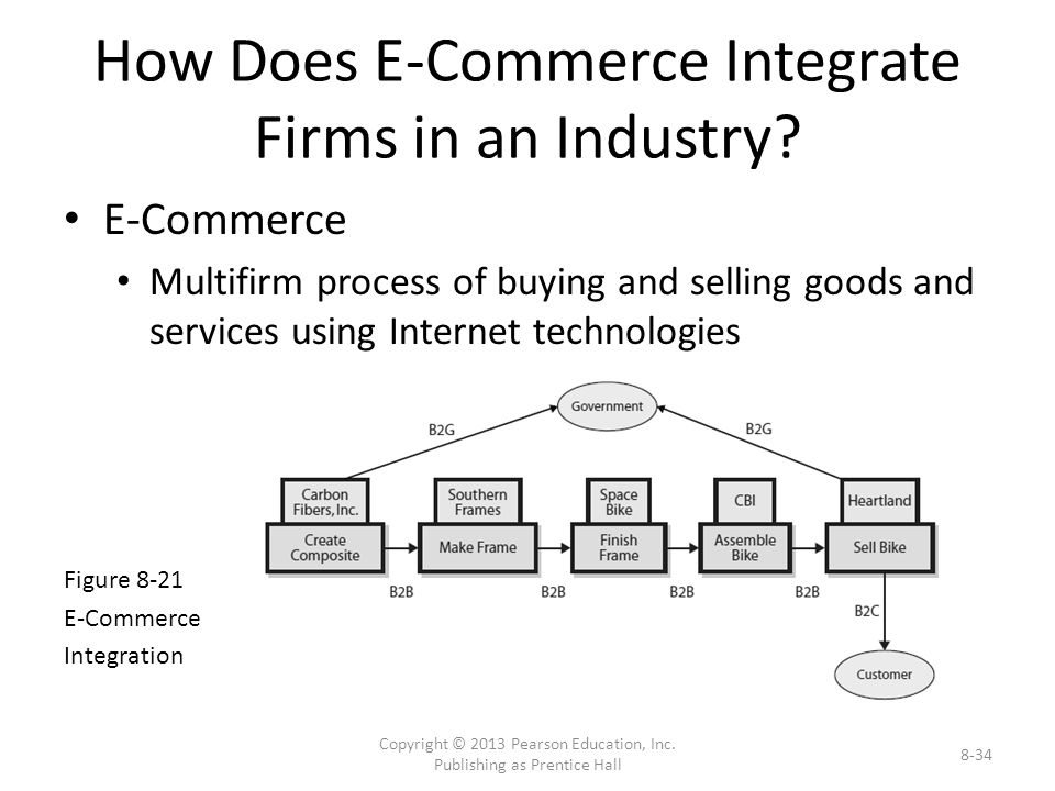 How Does E-Commerce Integrate Firms in an Industry.