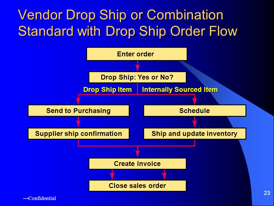 ---Confidential 23 Vendor Drop Ship or Combination Standard with Drop Ship Order Flow Drop Ship Item Internally Sourced Item Drop Ship: Yes or No.